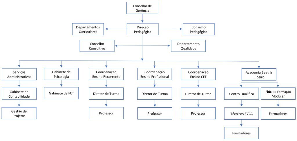 Organograma do Externato Santa Clara